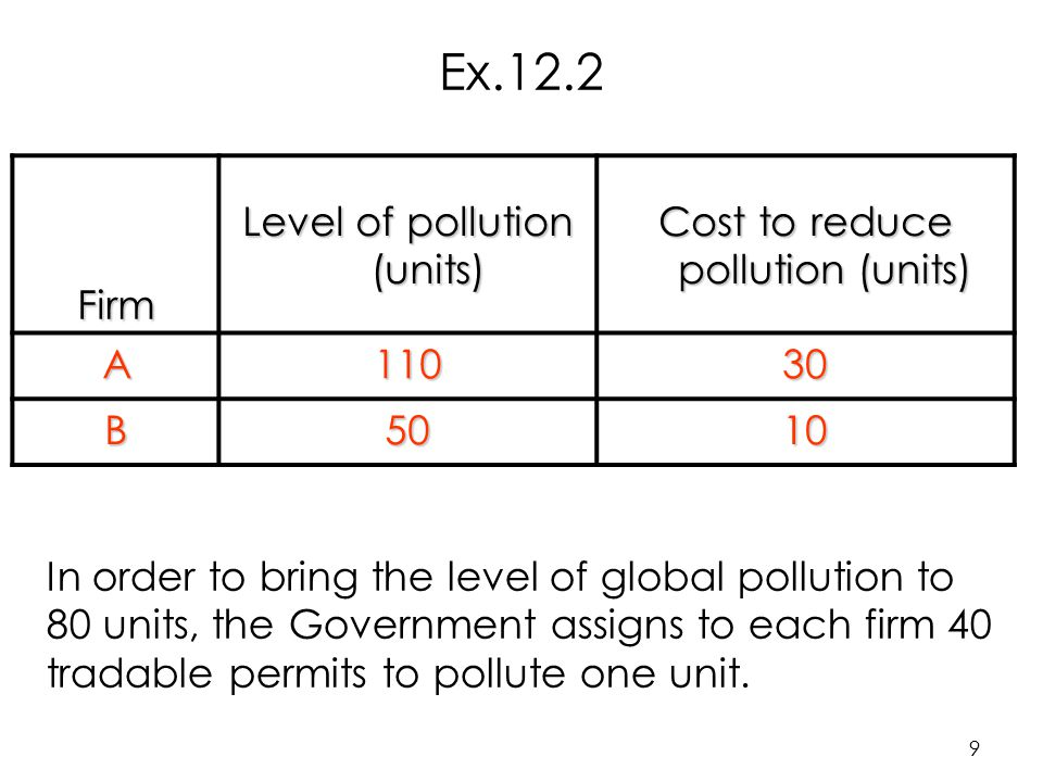 9 Firm Level of pollution (units) Cost to reduce pollution (units) A11030 B5010 In order to bring the level of global pollution to 80 units, the Government assigns to each firm 40 tradable permits to pollute one unit.
