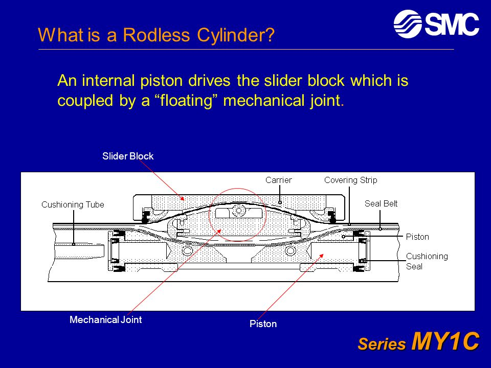 """Series MY1C What is a Rodless Cylinder? An internal piston drives the slider block which is coupled by a """"floating"""" mechanical joint. Slider Block Mec"""