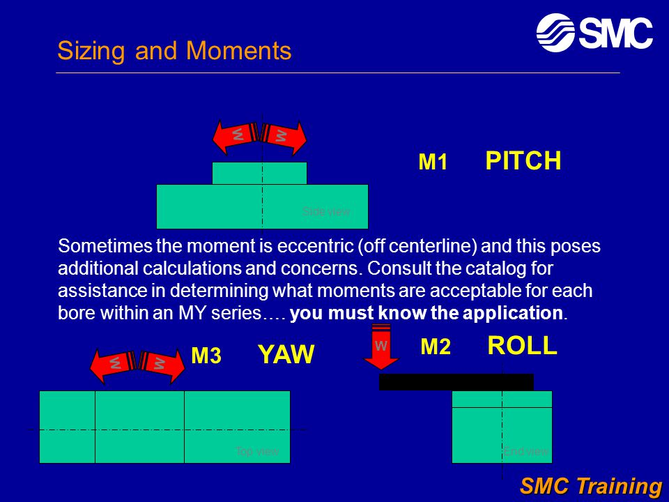 Sizing and Moments M1 PITCH Sometimes the moment is eccentric (off centerline) and this poses additional calculations and concerns. Consult the catalo