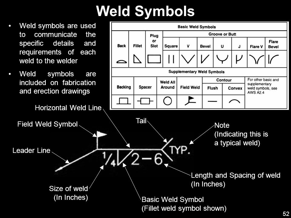 52 Weld symbols are used to communicate the specific details and requirements of each weld to the welder Weld symbols are included on fabrication and