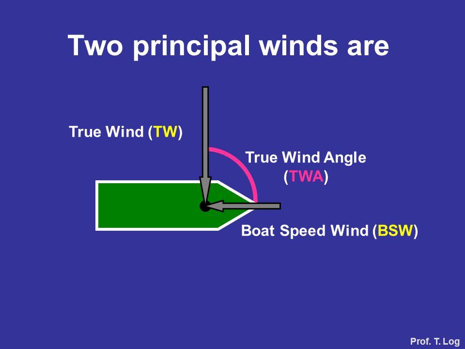 True Wind (TW) Boat Speed Wind (BSW) Two principal winds are True Wind Angle (TWA) Prof. T. Log