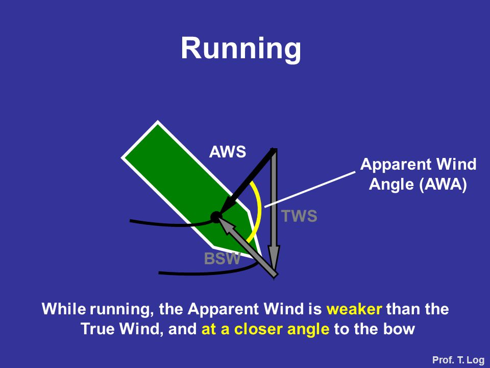 BSW TWS AWS Apparent Wind Angle (AWA) While running, the Apparent Wind is weaker than the True Wind, and at a closer angle to the bow Running Prof. T.