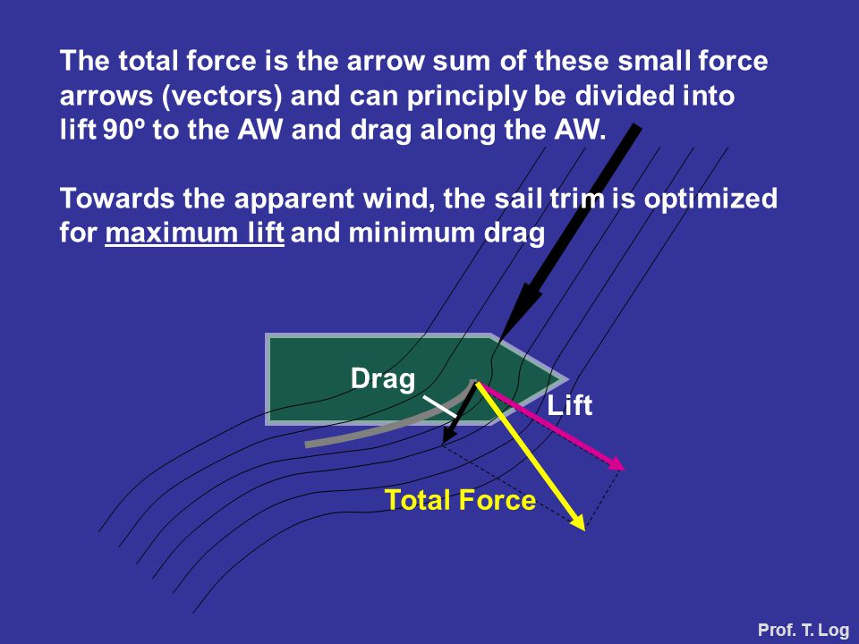 Lift Drag Total Force The total force is the arrow sum of these small force arrows (vectors) and can principly be divided into lift 90º to the AW and
