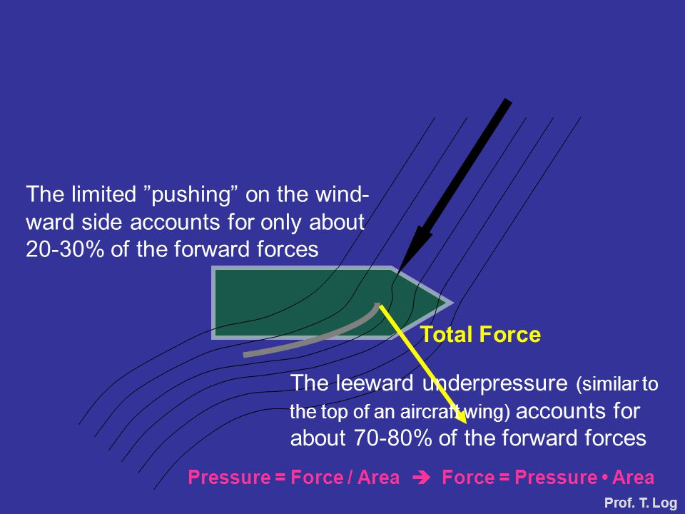 "The limited ""pushing"" on the wind- ward side accounts for only about 20-30% of the forward forces Pressure = Force / Area  Force = Pressure Area Tota"