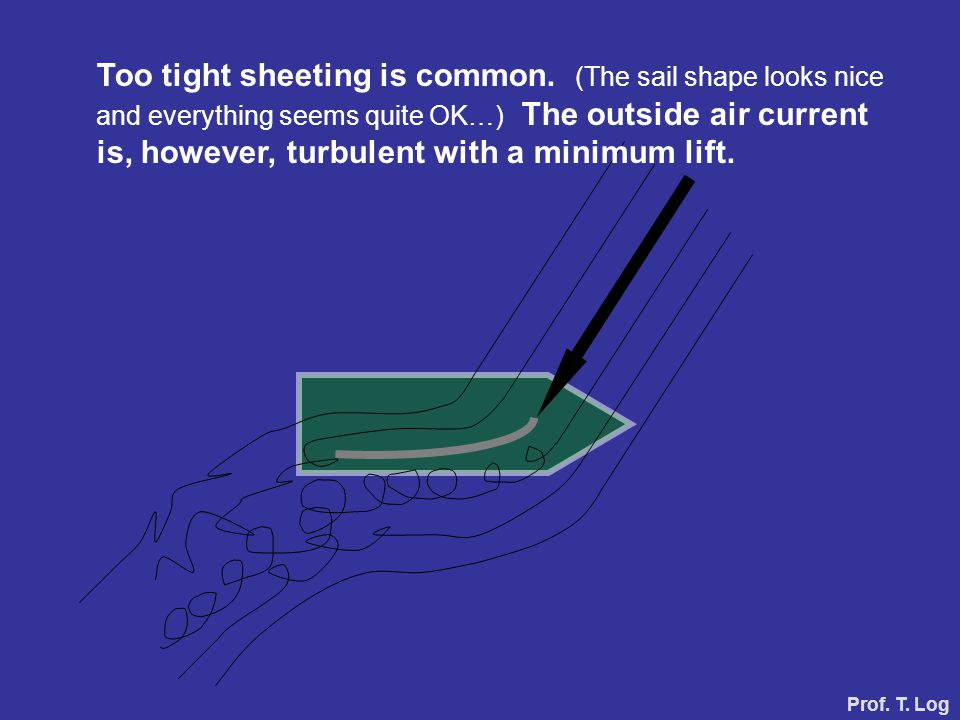 Too tight sheeting is common. (The sail shape looks nice and everything seems quite OK…) The outside air current is, however, turbulent with a minimum