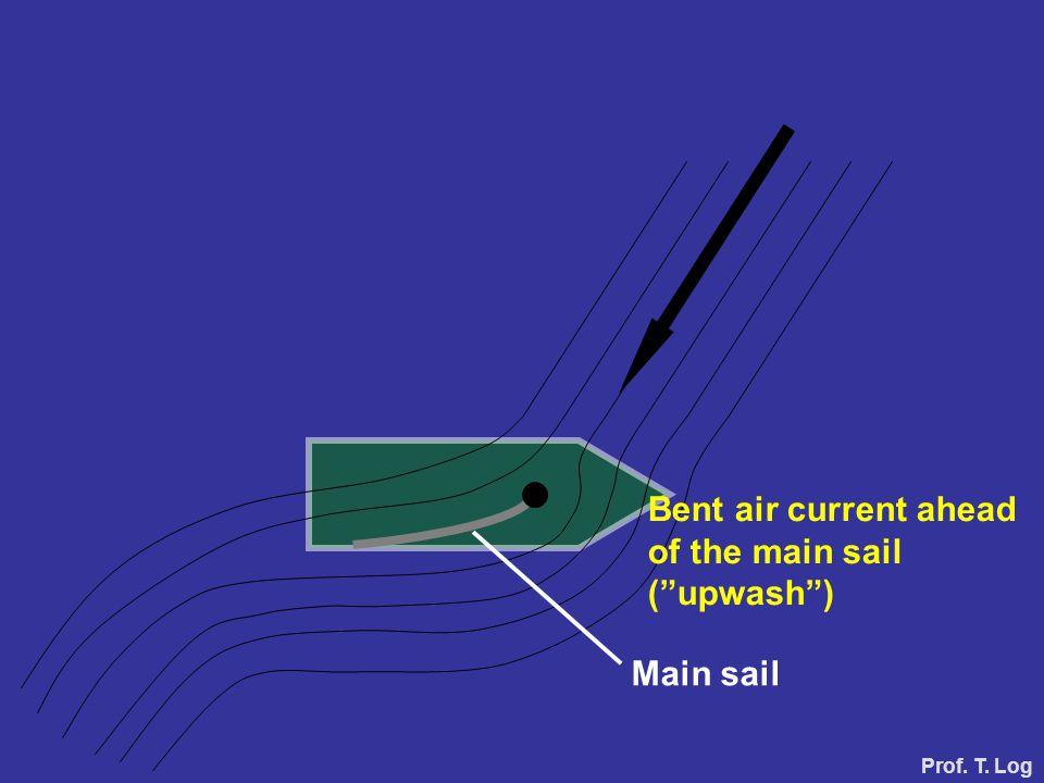 Main sail Bent air current ahead of the main sail ( upwash ) Prof. T. Log
