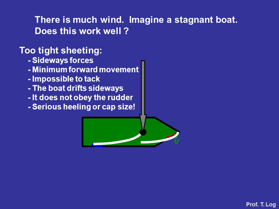 There is much wind. Imagine a stagnant boat. Does this work well ? Prof. T. Log Too tight sheeting: - Sideways forces - Minimum forward movement - Imp