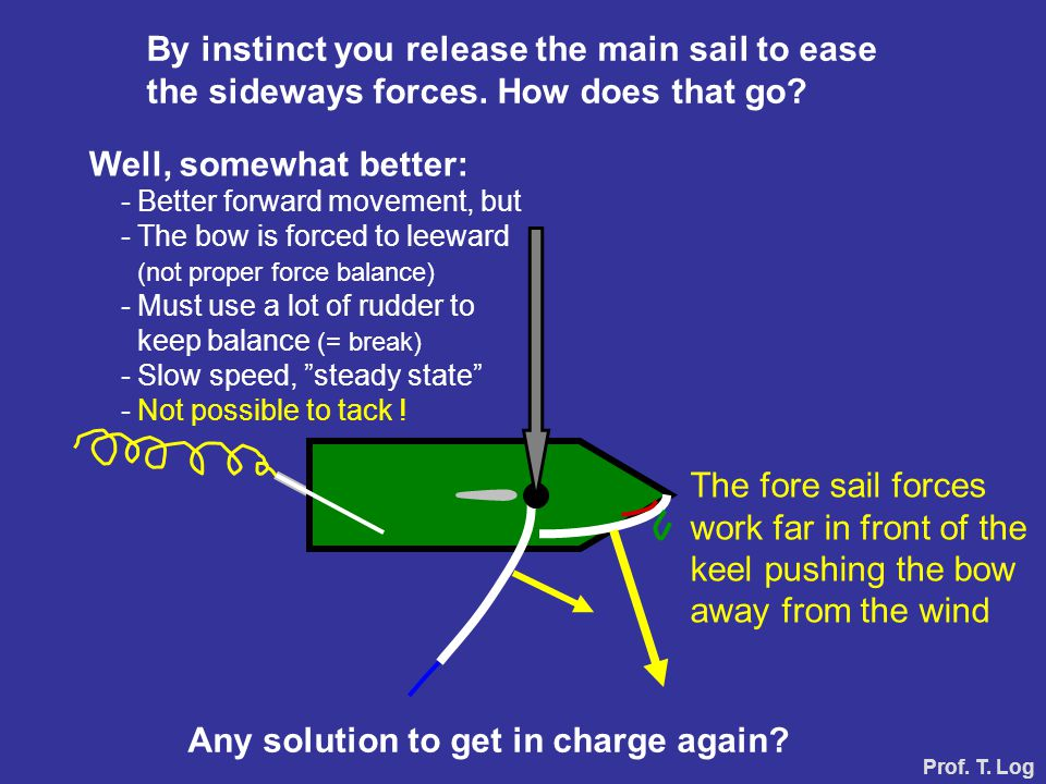 By instinct you release the main sail to ease the sideways forces. How does that go? Well, somewhat better: - Better forward movement, but - The bow i