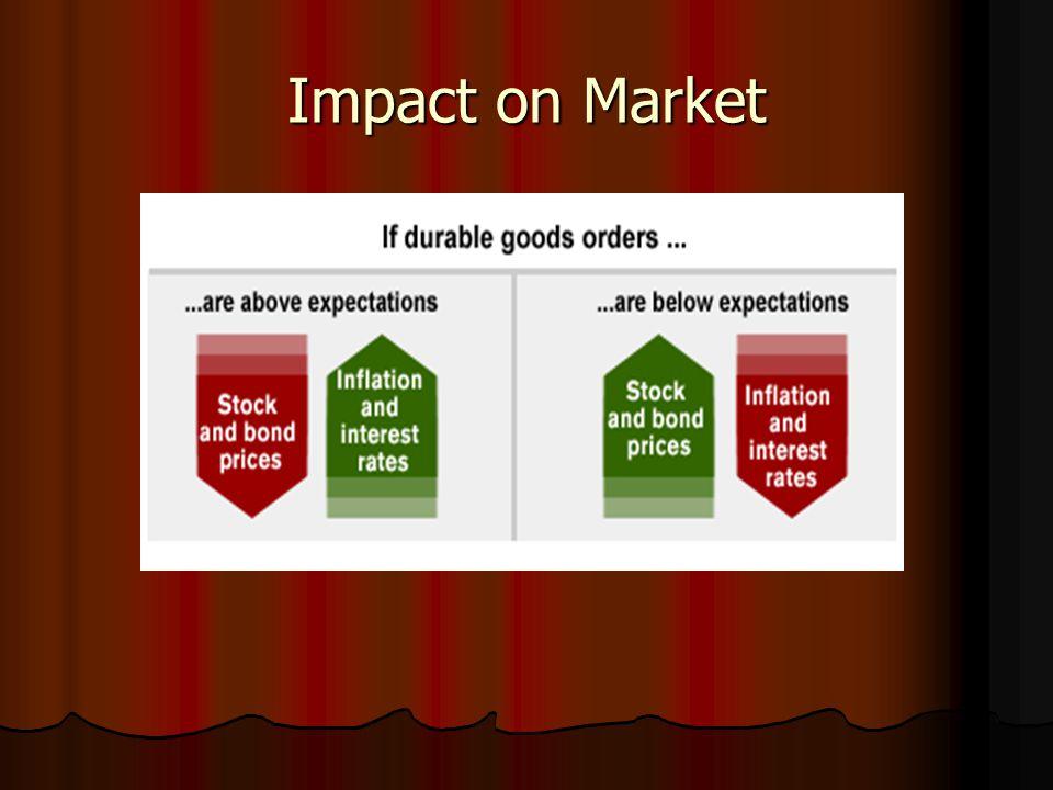 Impact on Market