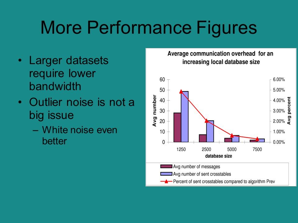 More Performance Figures Larger datasets require lower bandwidth Outlier noise is not a big issue –White noise even better