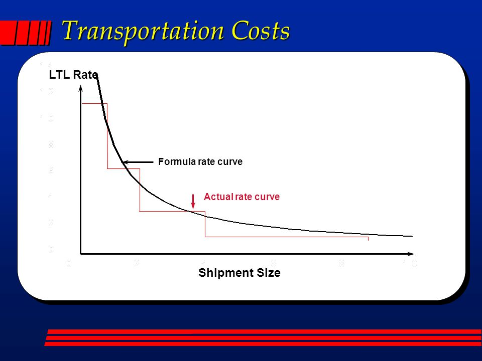 Shipment Size LTL Rate Actual rate curve Formula rate curve Transportation Costs