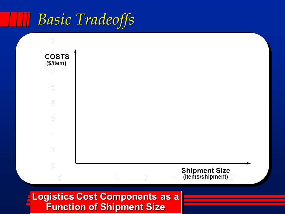 Basic Tradeoffs Logistics Cost Components as a Function of Shipment Size Logistics Cost Components as a Function of Shipment Size ($/item) COSTS Shipm