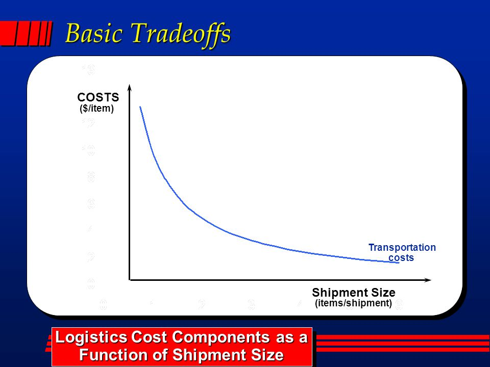 Basic Tradeoffs Transportation costs Logistics Cost Components as a Function of Shipment Size Logistics Cost Components as a Function of Shipment Size ($/item) COSTS Shipment Size (items/shipment)