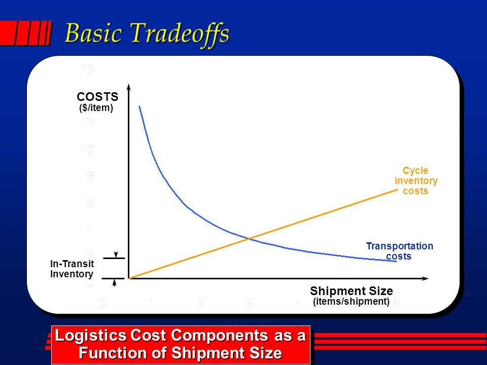 Basic Tradeoffs In-Transit Inventory Transportation costs Logistics Cost Components as a Function of Shipment Size Logistics Cost Components as a Function of Shipment Size ($/item) COSTS Shipment Size (items/shipment) Cycle inventory costs