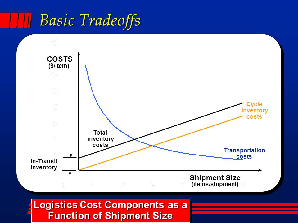 Basic Tradeoffs In-Transit Inventory Transportation costs Total inventory costs Logistics Cost Components as a Function of Shipment Size Logistics Cost Components as a Function of Shipment Size ($/item) COSTS Shipment Size (items/shipment) Cycle inventory costs