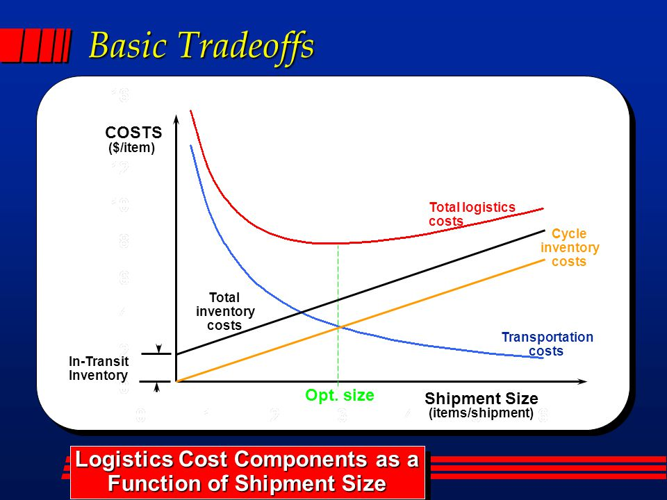 Basic Tradeoffs In-Transit Inventory Total logistics costs Transportation costs Total inventory costs Logistics Cost Components as a Function of Shipm