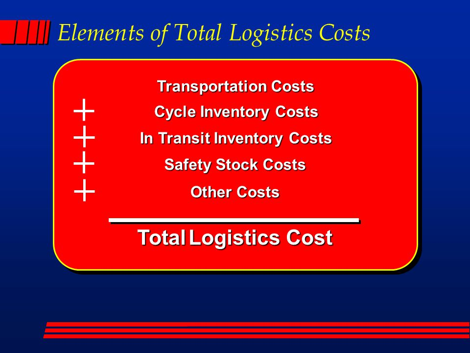 Total Logistics Cost Safety Stock Costs In Transit Inventory Costs Transportation Costs Cycle Inventory Costs Other Costs Elements of Total Logistics Costs