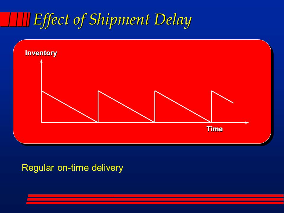 Inventory Time Effect of Shipment Delay Regular on-time delivery