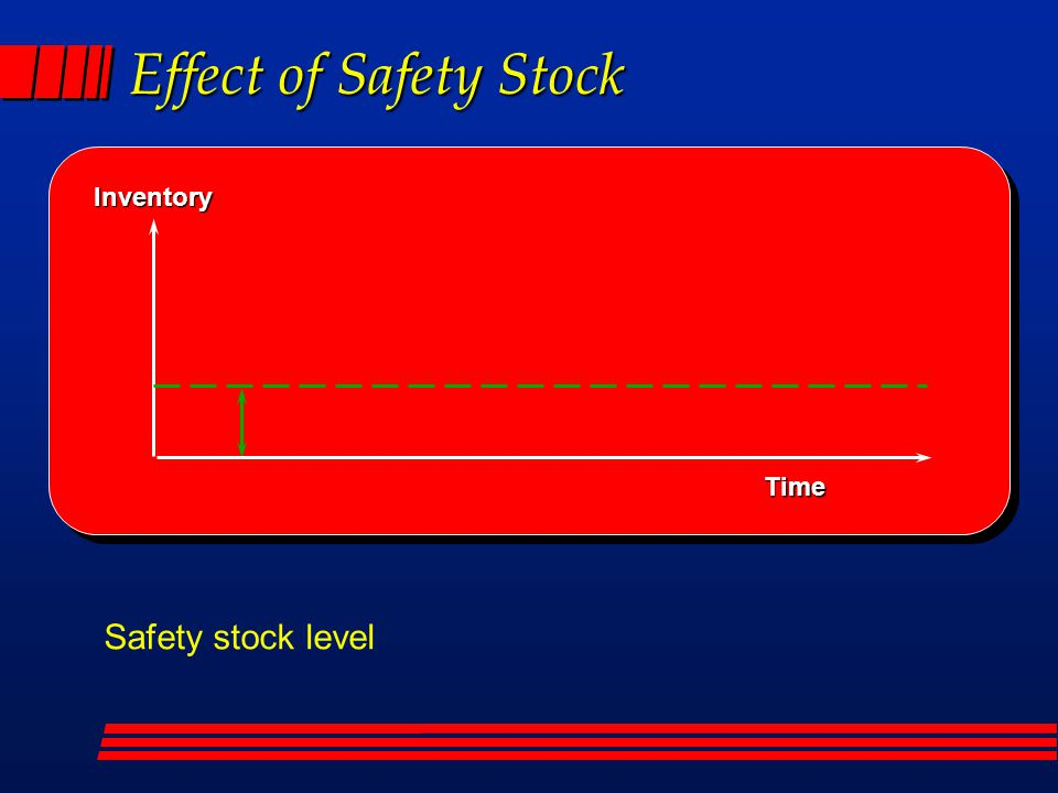 Effect of Safety Stock Inventory Time Safety stock level