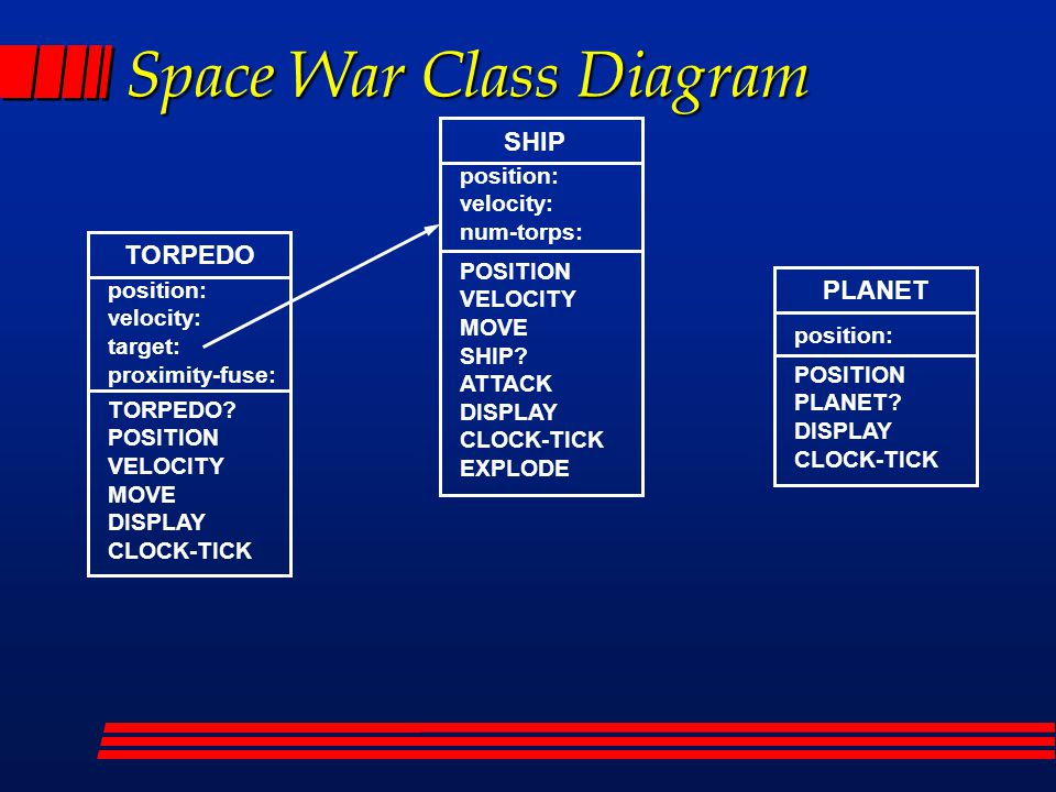 Space War Class Diagram SHIP position: velocity: num-torps: POSITION VELOCITY MOVE SHIP? ATTACK DISPLAY CLOCK-TICK EXPLODE PLANET position: POSITION P