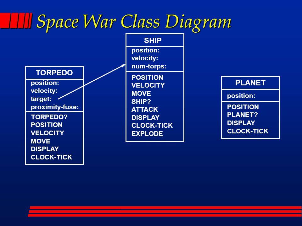 Space War Class Diagram SHIP position: velocity: num-torps: POSITION VELOCITY MOVE SHIP.