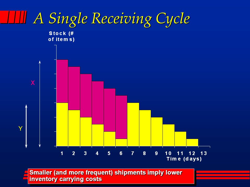 X Y Smaller (and more frequent) shipments imply lower inventory carrying costs A Single Receiving Cycle