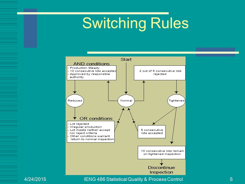 4/24/2015 IENG 486 Statistical Quality & Process Control5 Switching Rules