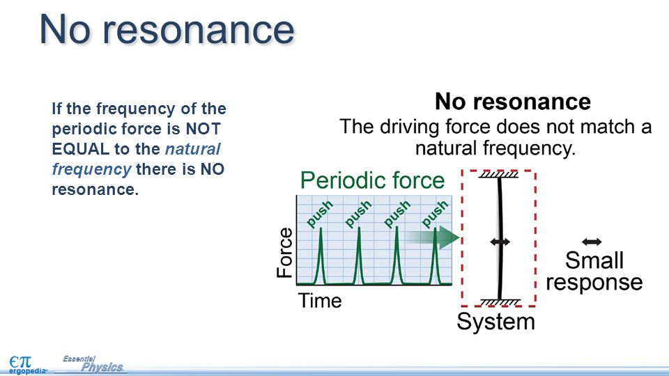 No resonance If the frequency of the periodic force is NOT EQUAL to the natural frequency there is NO resonance.