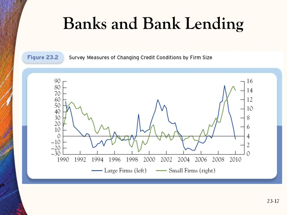 23-17 Banks and Bank Lending