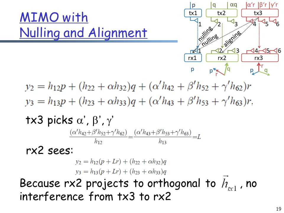 MIMO with Nulling and Alignment 19 tx3 picks  ',  ',  ' rx2 sees: Because rx2 projects to orthogonal to, no interference from tx3 to rx2