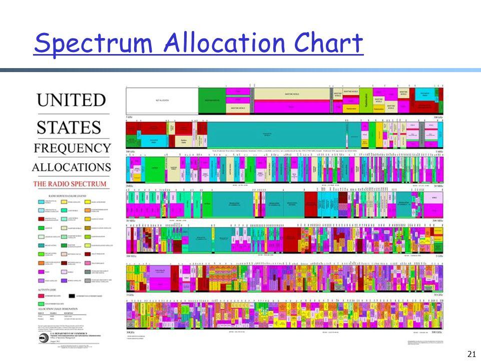 Spectrum Allocation Chart 21