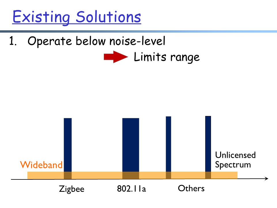 Zigbee 802.11a Others Unlicensed Spectrum 1.Operate below noise-level Limits range Wideband Existing Solutions