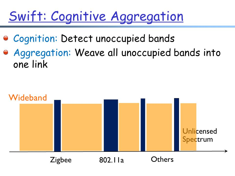 Zigbee 802.11a Others Unlicensed Spectrum Cognition: Detect unoccupied bands Aggregation: Weave all unoccupied bands into one link Wideband Swift: Cognitive Aggregation
