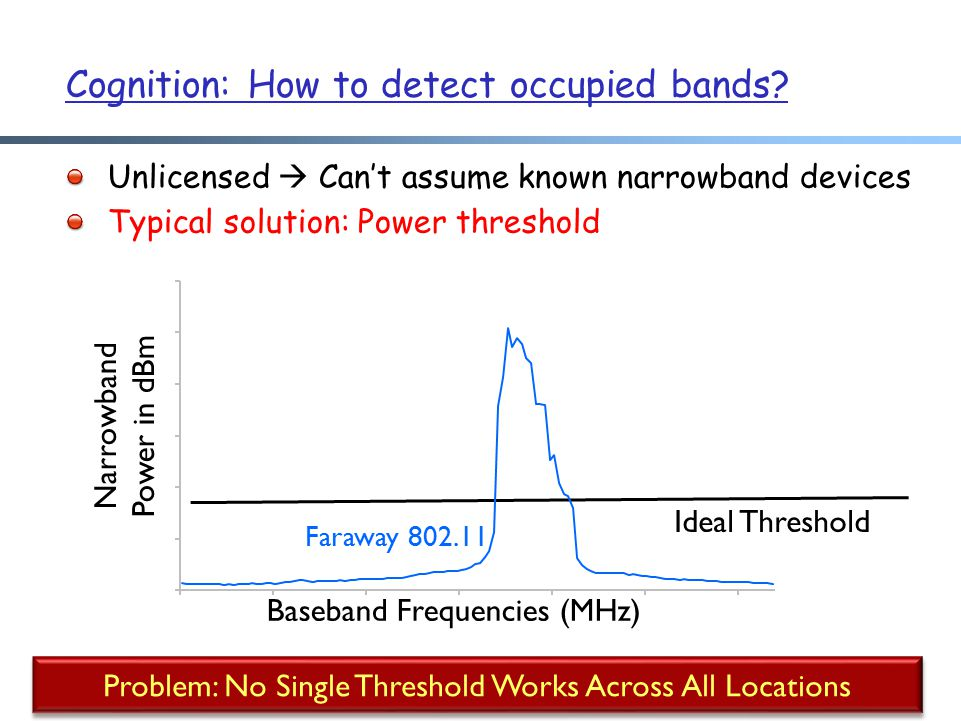 Cognition: How to detect occupied bands.