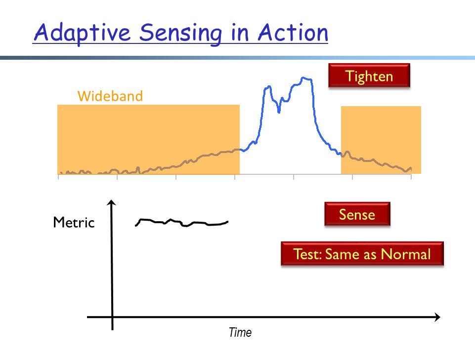 Wideband Time Metric Tighten Sense Test: Same as Normal Adaptive Sensing in Action