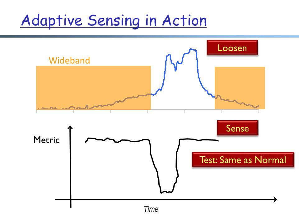 Wideband Time Metric Loosen Sense Test: Same as Normal Adaptive Sensing in Action