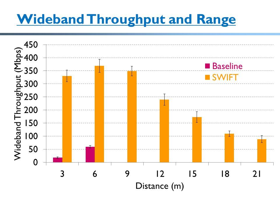Wideband Throughput and Range