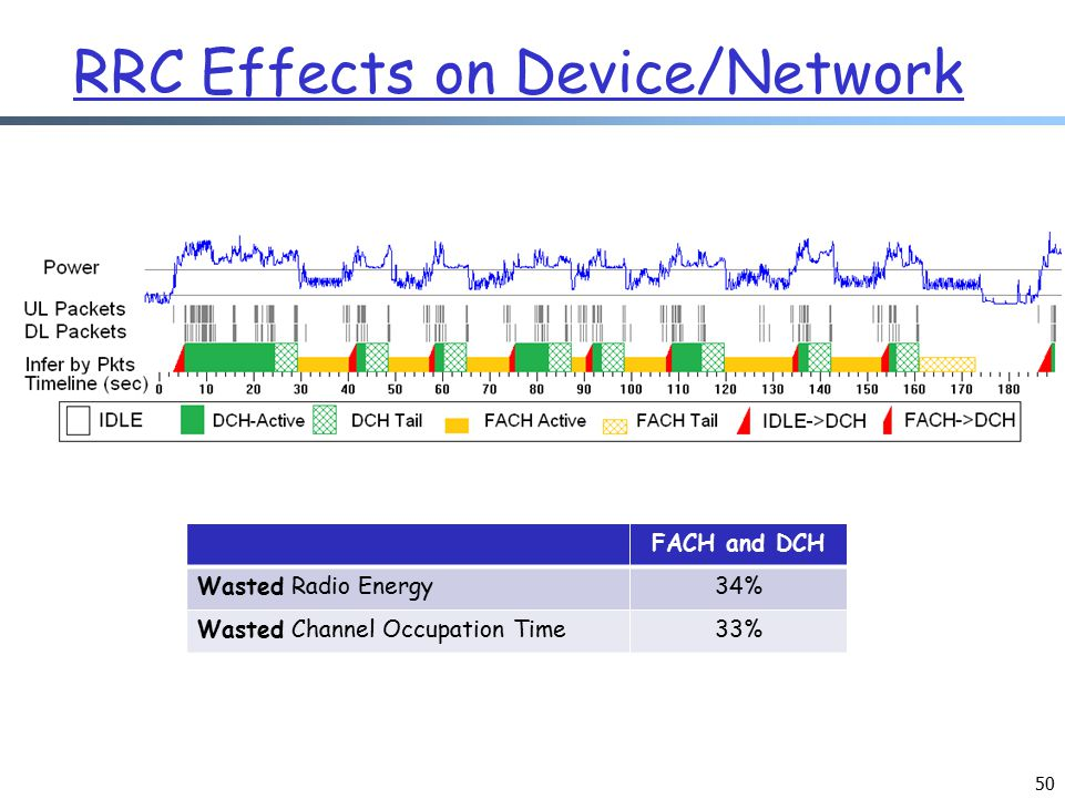 50 RRC Effects on Device/Network FACH and DCH Wasted Radio Energy34% Wasted Channel Occupation Time33%