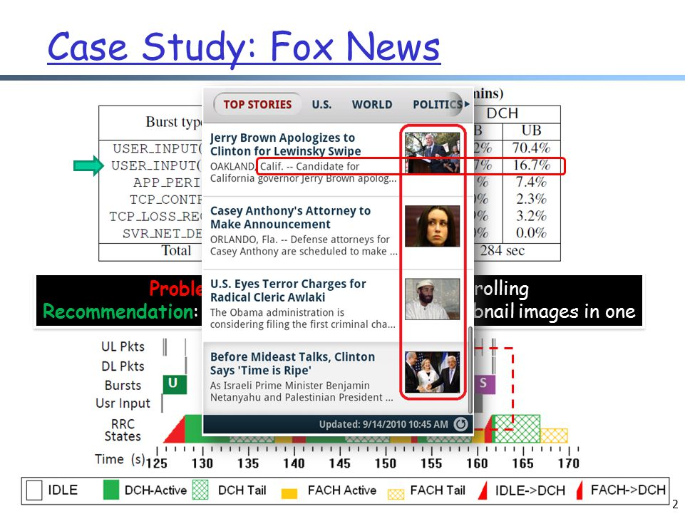 52 Case Study: Fox News Problem: Scattered bursts due to scrolling Recommendation: Group transfers of small thumbnail images in one burst Problem: Scattered bursts due to scrolling Recommendation: Group transfers of small thumbnail images in one burst