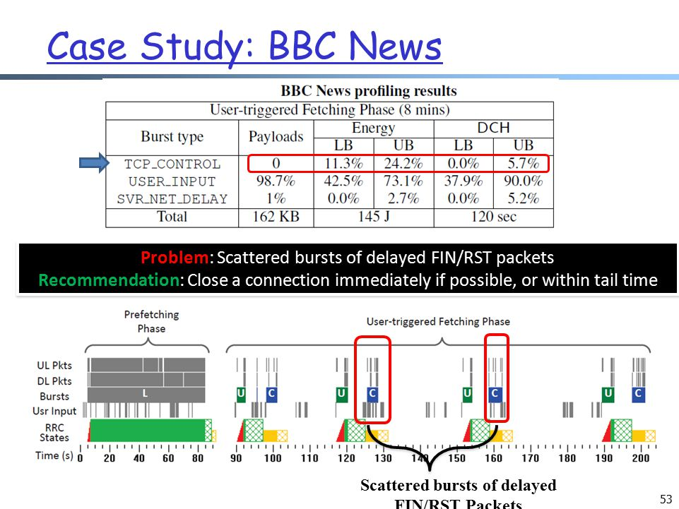 53 Case Study: BBC News Scattered bursts of delayed FIN/RST Packets Problem: Scattered bursts of delayed FIN/RST packets Recommendation: Close a connection immediately if possible, or within tail time Problem: Scattered bursts of delayed FIN/RST packets Recommendation: Close a connection immediately if possible, or within tail time