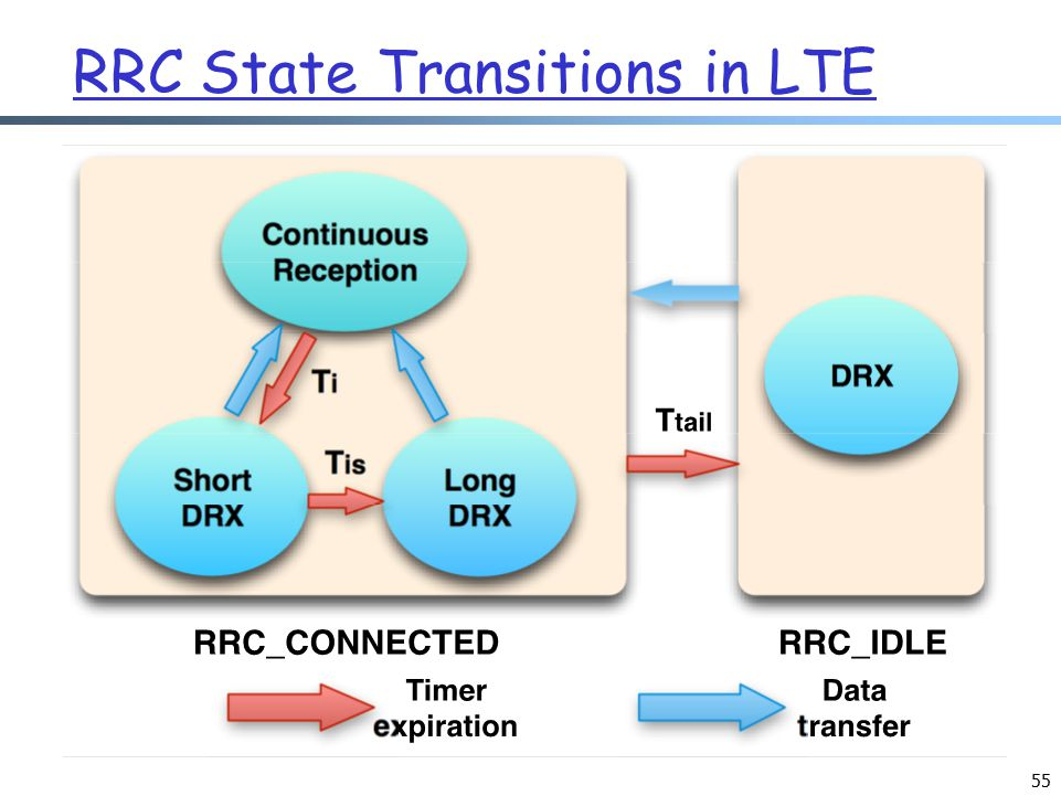 55 RRC State Transitions in LTE