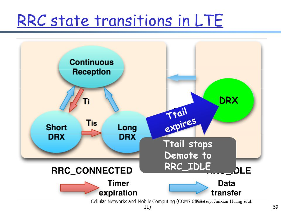 RRC state transitions in LTE Ttail stops Demote to RRC_IDLE DRX Ttail expires 59 Cellular Networks and Mobile Computing (COMS 6998- 11) Courtesy: Junxian Huang et al.