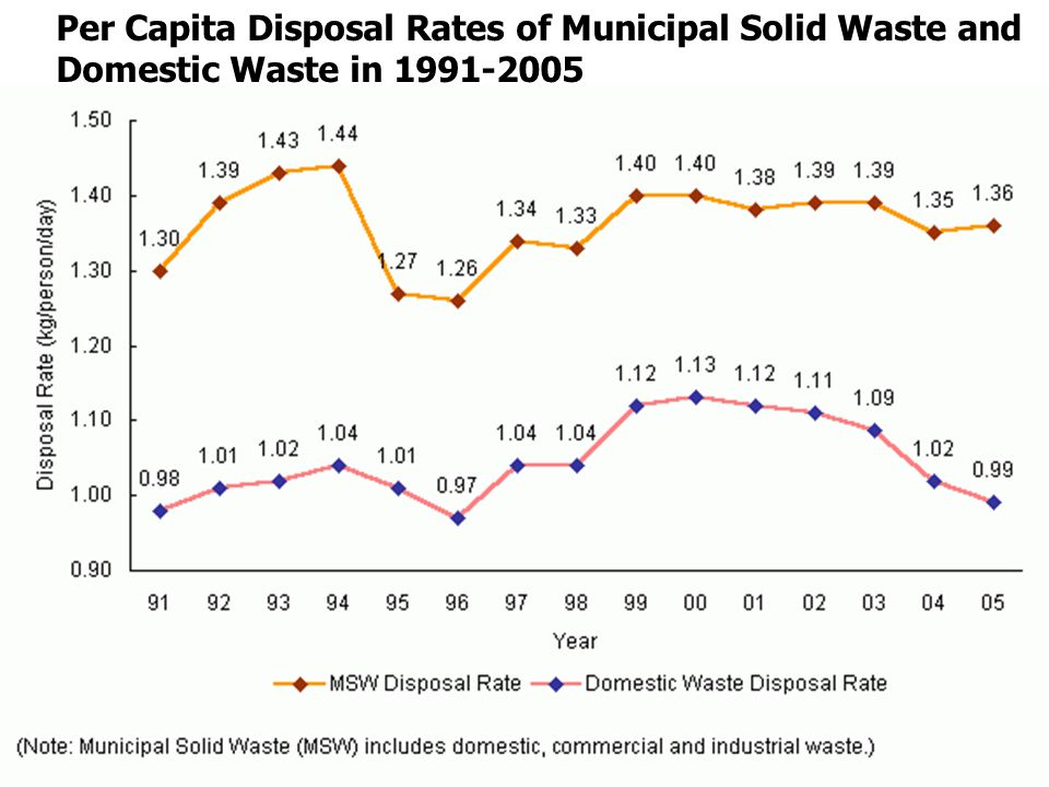 Per Capita Disposal Rates of Municipal Solid Waste and Domestic Waste in 1991-2005