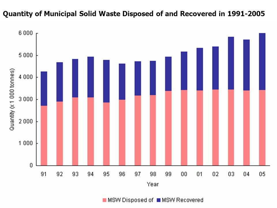 Quantity of Municipal Solid Waste Disposed of and Recovered in 1991-2005