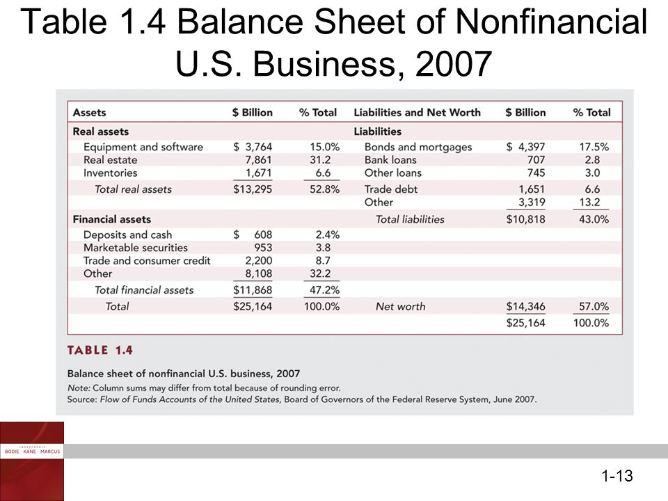 1-13 Table 1.4 Balance Sheet of Nonfinancial U.S. Business, 2007