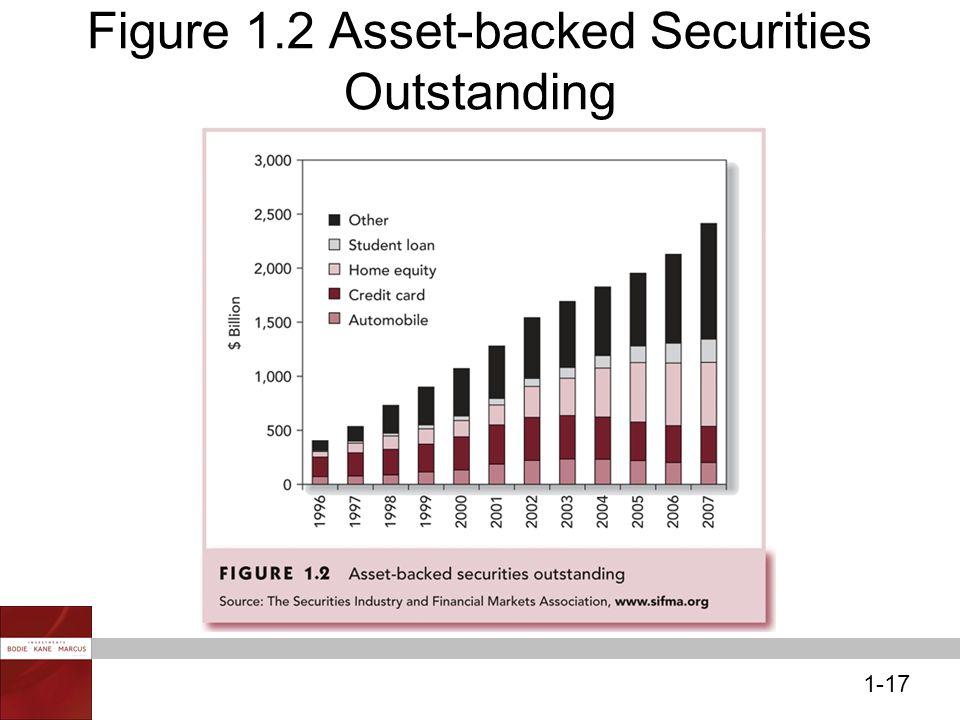 1-17 Figure 1.2 Asset-backed Securities Outstanding