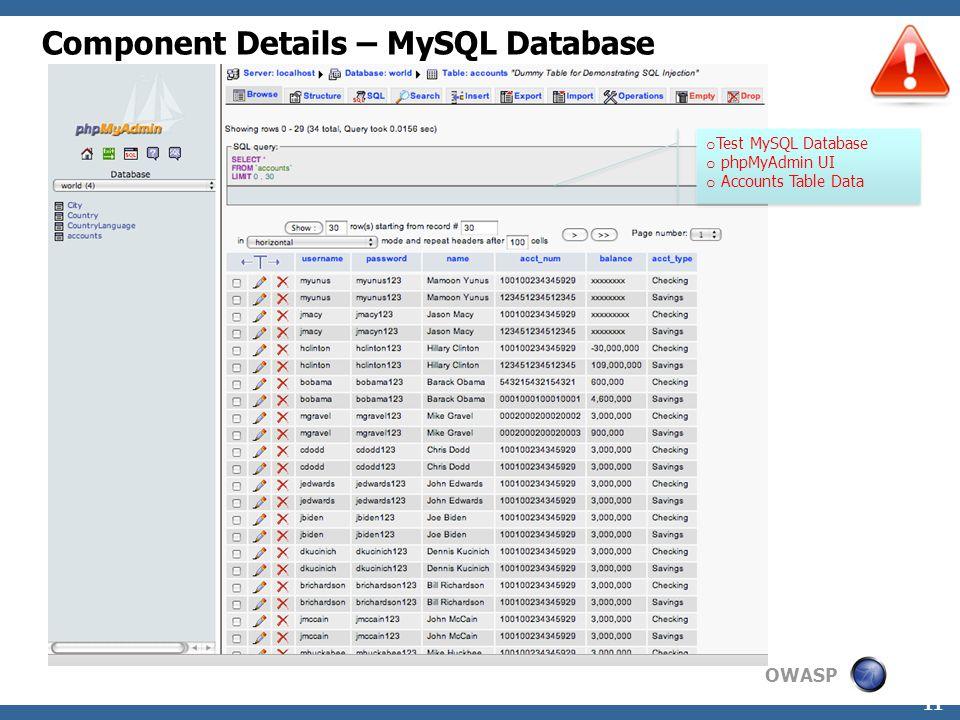 OWASP 11 Component Details – MySQL Database o Test MySQL Database o phpMyAdmin UI o Accounts Table Data o Test MySQL Database o phpMyAdmin UI o Accounts Table Data