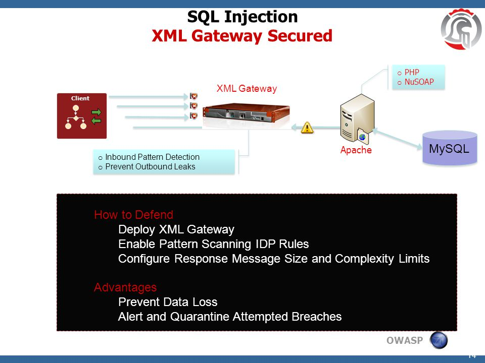 OWASP 14 SQL Injection XML Gateway Secured o Inbound Pattern Detection o Prevent Outbound Leaks o Inbound Pattern Detection o Prevent Outbound Leaks XML Gateway Client How to Defend Deploy XML Gateway Enable Pattern Scanning IDP Rules Configure Response Message Size and Complexity Limits Advantages Prevent Data Loss Alert and Quarantine Attempted Breaches MySQL o PHP o NuSOAP o PHP o NuSOAP Apache