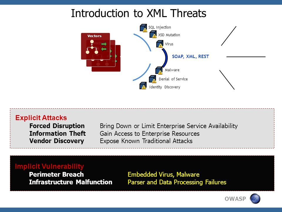 OWASP New Attack Vectors  Protocol Firewalls are Blind to XML  Malware and Virus delivered via SOAP Attachments  WSDL Exposes Schema and Message Structure  Injection Attacks Exposed VIA XML Parameters  Data Replay Attacks SOAP/XML Web Service Client