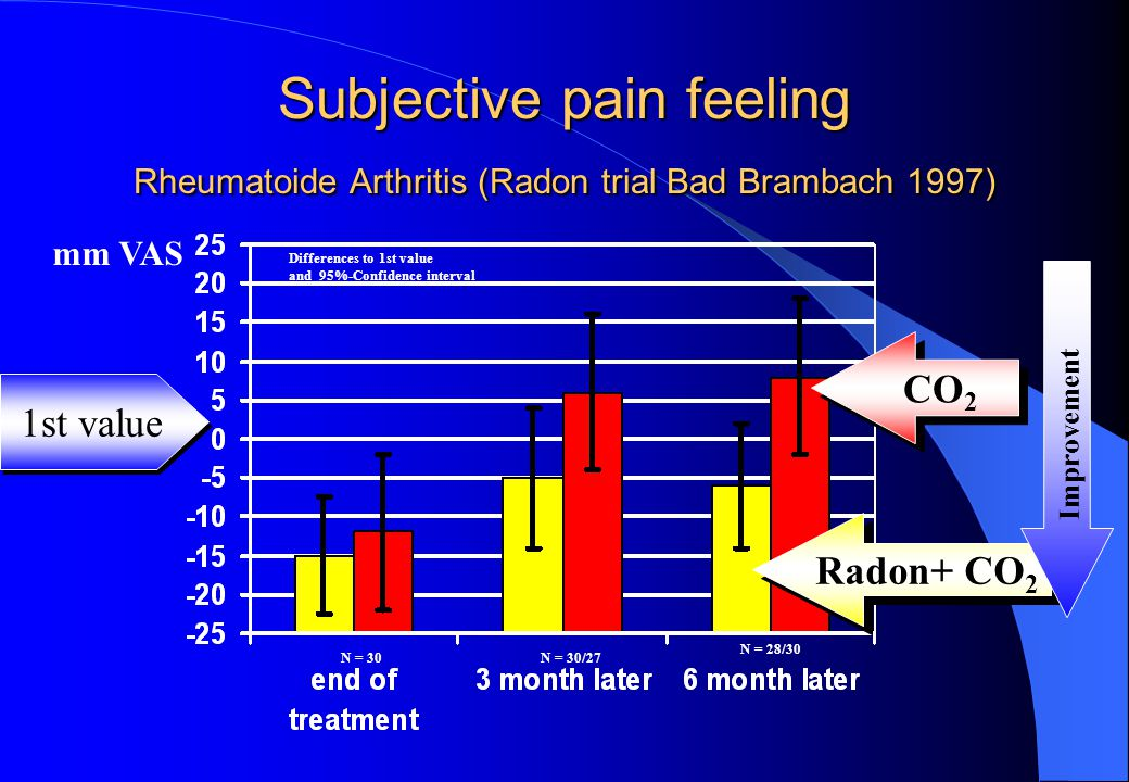 Subjective pain feeling Rheumatoide Arthritis (Radon trial Bad Brambach 1997) 1st value CO 2 Radon+ CO 2 mm VAS N = 30N = 30/27 N = 28/30 Differences to 1st value and 95%-Confidence interval Improvement